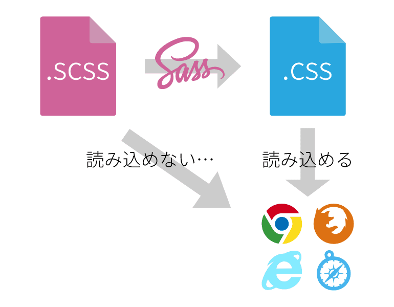 scss-problem